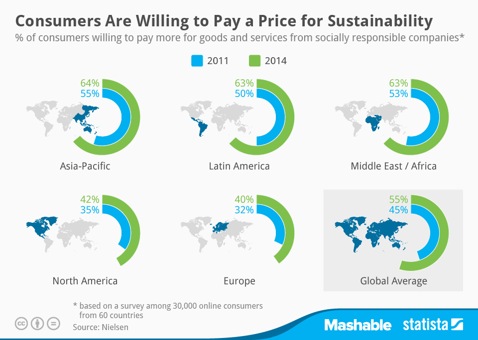 Price for Sustainablility